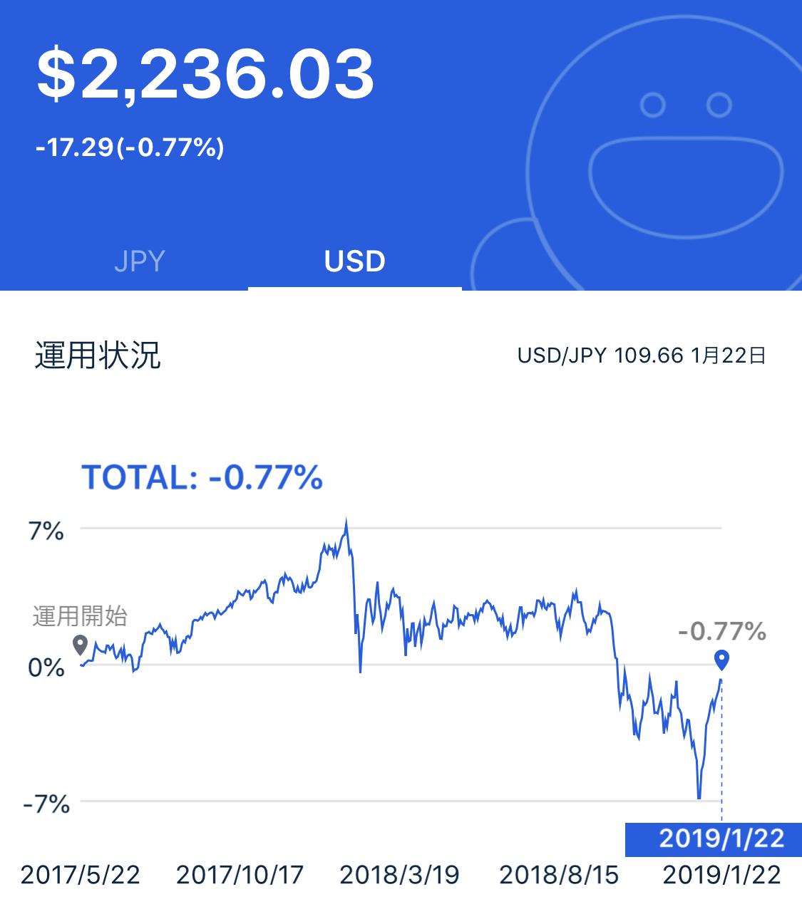 テオ 運用実績 $−17.29