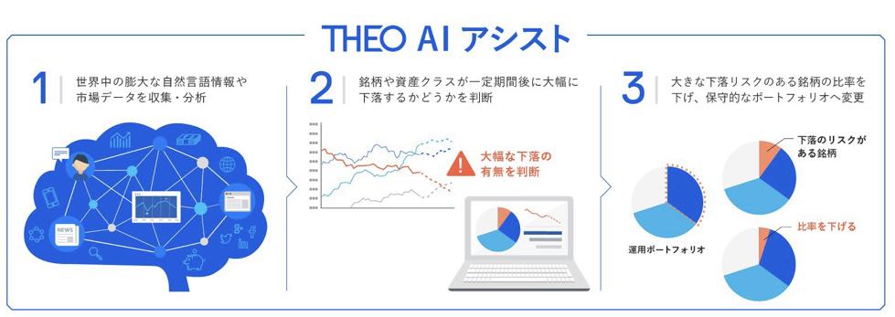 THEO AI アシスト