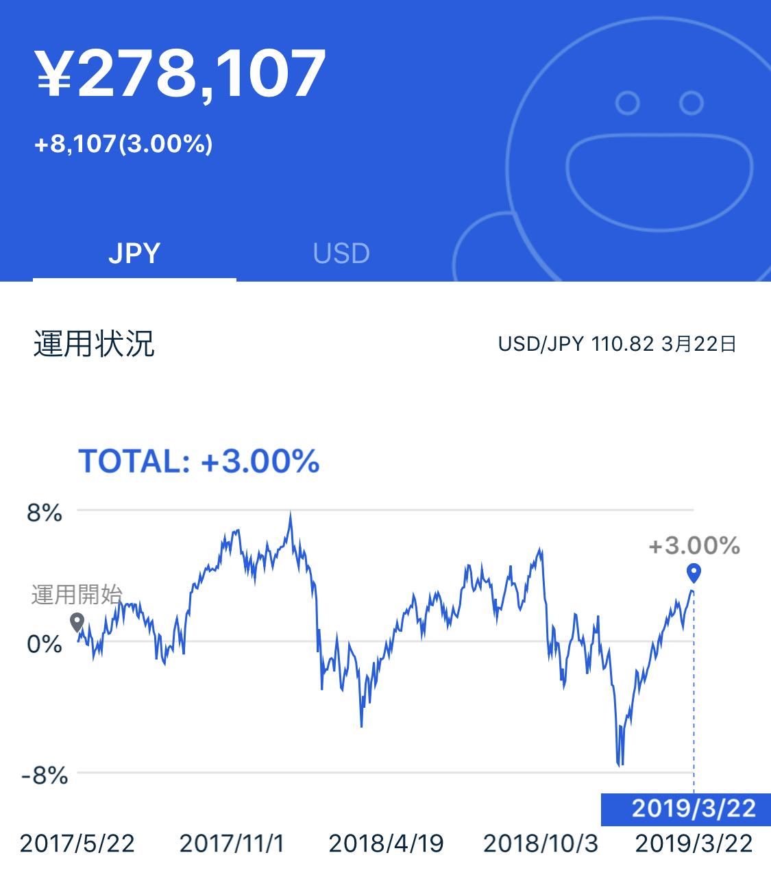 THEO 運用実績 日本円