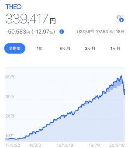 THEO運用実績 −50,583円(−12.97%)